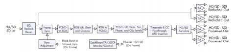 9084 Block Diagram