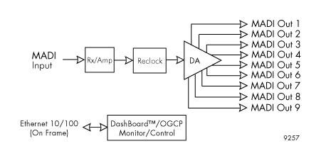 9257 Block Diagram