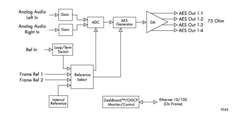 9345 Block Diagram
