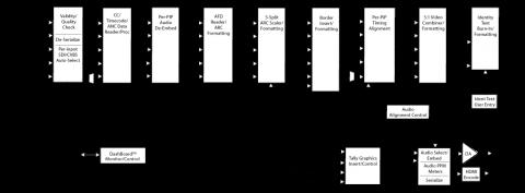 Block Diagram ^