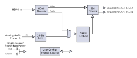 Block Diagram