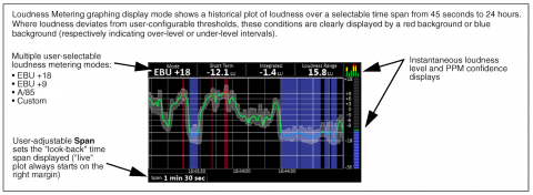 Real Time Loudness