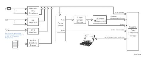 SpotCheck Block Diagram